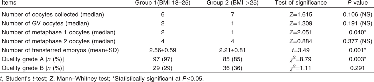 Effect of female increased body mass index on intracytoplasmic sperm