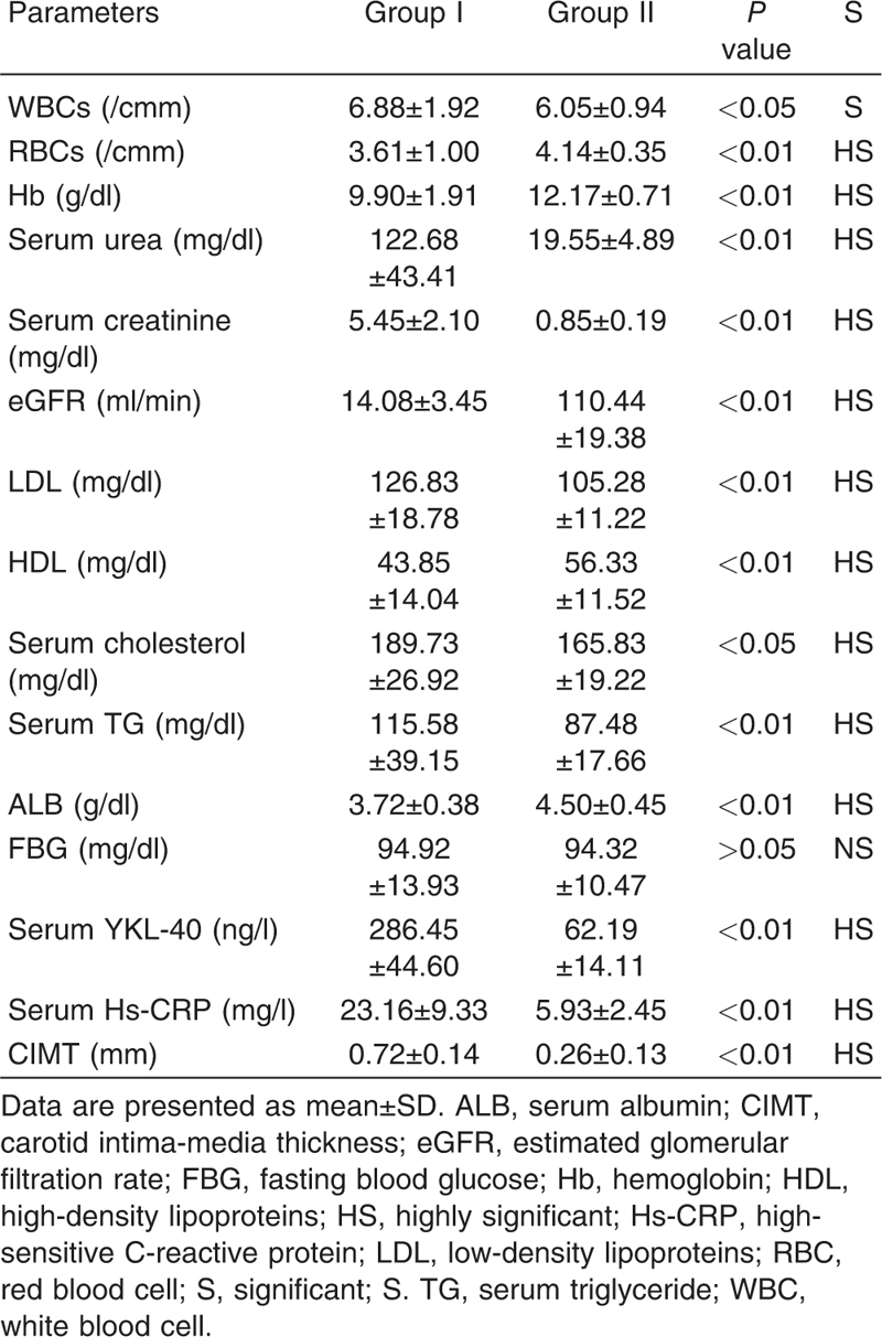 Evaluation of serum YKL-40 and cardiovascular risk in