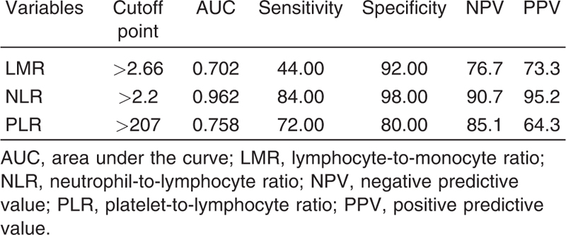 The prognostic value of lymphocyte-to-monocyte ratio in nephropathy